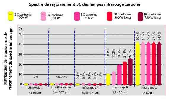 Spectre de rayonnement des lampes infrarouge carbone dans le B et dans le C