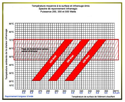 Diagramme des températures pour les lampes infrarouge céramique