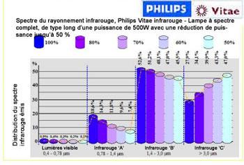 Diagramme des températures des lampes infrarouges Philips Vitae