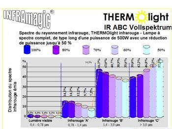 Diagramme des températures pour les lampes infrarouges Thermolight