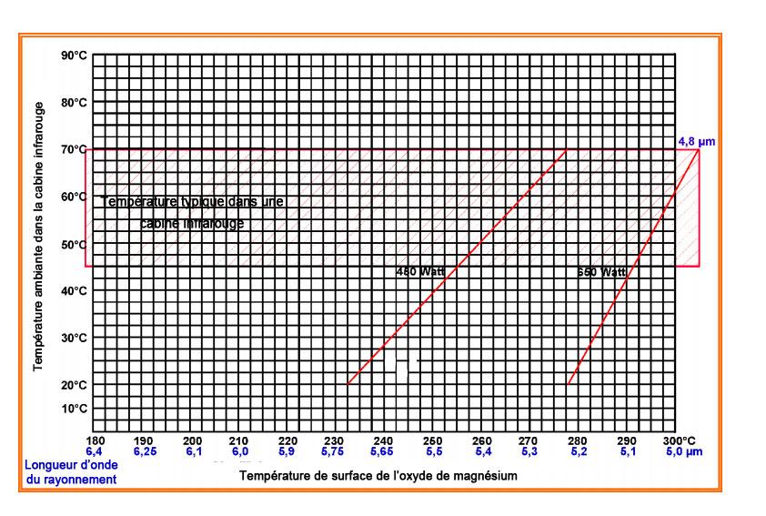 Longueur des ondes infrarouge