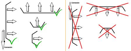 Position optimale des lampes