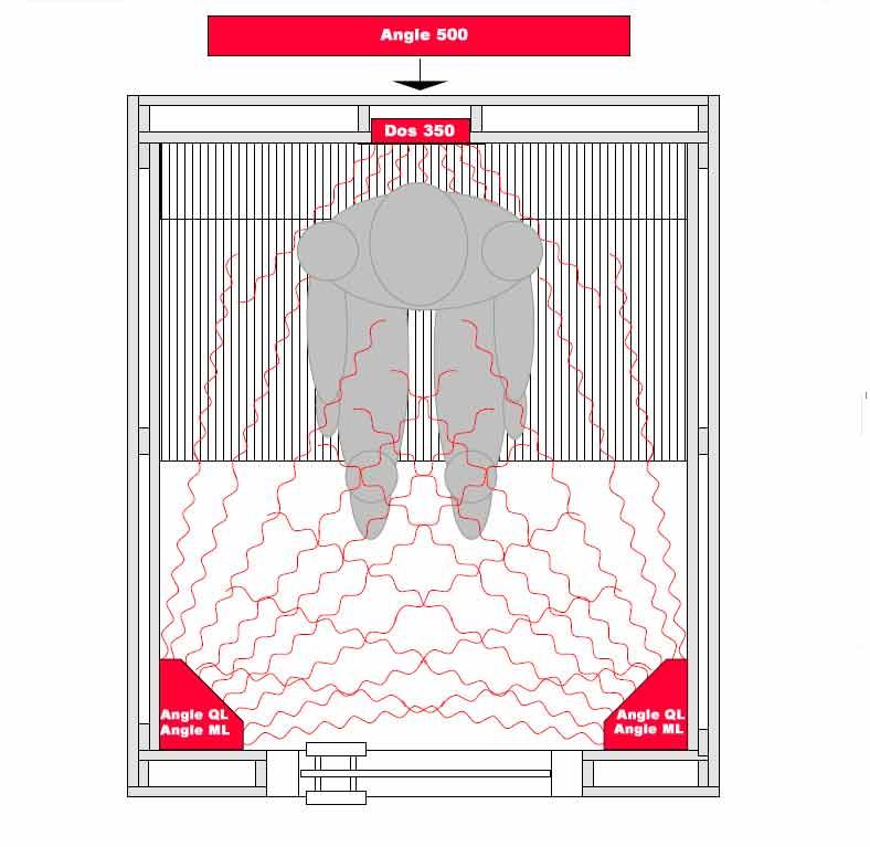 Distribution du rayonnement infrarouge