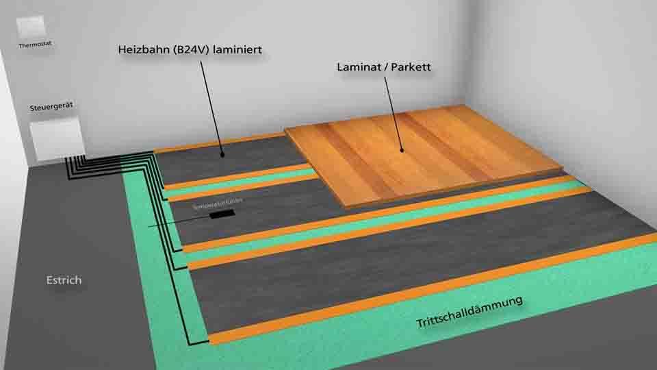 Film infrarouge 36 volts pour parquet stratifi film hicotherm sous parquet - Sous couche parquet flottant chauffage au sol ...